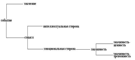 Значение того или иного события, по А.Н. Леонтьеву,формируется в данной социальной среде и отражает его наиболее...